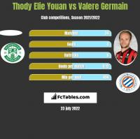 Thody Elie Youan vs Valere Germain h2h player stats