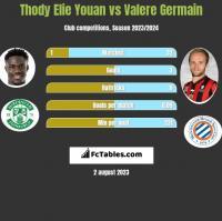 Thody Elie Youan vs Valere Germain h2h player stats