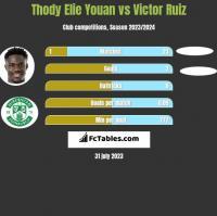 Thody Elie Youan vs Victor Ruiz h2h player stats