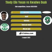 Thody Elie Youan vs Kwadwo Duah h2h player stats