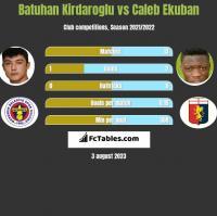 Batuhan Kirdaroglu vs Caleb Ekuban h2h player stats