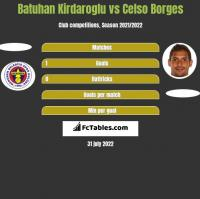 Batuhan Kirdaroglu vs Celso Borges h2h player stats