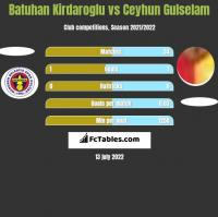 Batuhan Kirdaroglu vs Ceyhun Gulselam h2h player stats