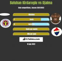 Batuhan Kirdaroglu vs Djalma h2h player stats