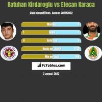 Batuhan Kirdaroglu vs Efecan Karaca h2h player stats
