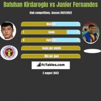 Batuhan Kirdaroglu vs Junior Fernandes h2h player stats