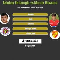 Batuhan Kirdaroglu vs Marcio Mossoro h2h player stats