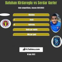 Batuhan Kirdaroglu vs Serdar Gurler h2h player stats