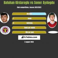 Batuhan Kirdaroglu vs Soner Aydogdu h2h player stats