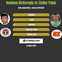 Batuhan Kirdaroglu vs Zlatko Tripic h2h player stats