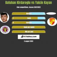 Batuhan Kirdaroglu vs Yalcin Kayan h2h player stats