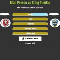 Brad Pearce vs Craig Dundas h2h player stats