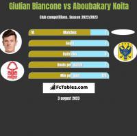 Giulian Biancone vs Aboubakary Koita h2h player stats