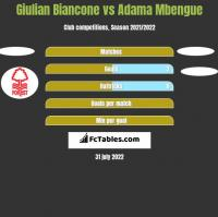 Giulian Biancone vs Adama Mbengue h2h player stats
