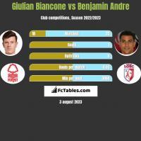 Giulian Biancone vs Benjamin Andre h2h player stats