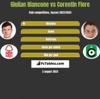 Giulian Biancone vs Corentin Fiore h2h player stats