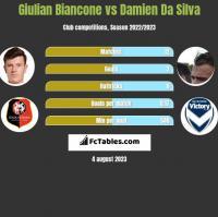 Giulian Biancone vs Damien Da Silva h2h player stats