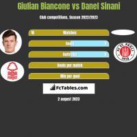 Giulian Biancone vs Danel Sinani h2h player stats