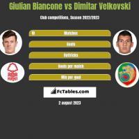 Giulian Biancone vs Dimitar Velkovski h2h player stats