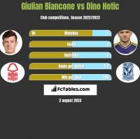 Giulian Biancone vs Dino Hotic h2h player stats