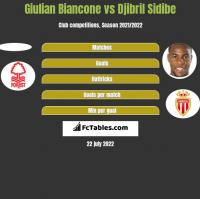 Giulian Biancone vs Djibril Sidibe h2h player stats