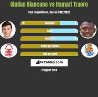 Giulian Biancone vs Hamari Traore h2h player stats