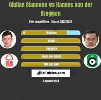 Giulian Biancone vs Hannes van der Bruggen h2h player stats
