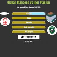 Giulian Biancone vs Igor Plastun h2h player stats