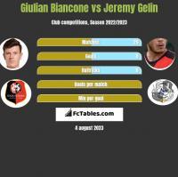 Giulian Biancone vs Jeremy Gelin h2h player stats