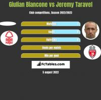 Giulian Biancone vs Jeremy Taravel h2h player stats
