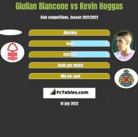 Giulian Biancone vs Kevin Hoggas h2h player stats