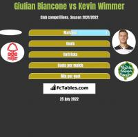 Giulian Biancone vs Kevin Wimmer h2h player stats