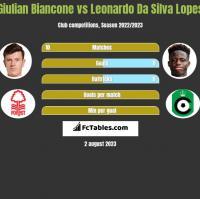 Giulian Biancone vs Leonardo Da Silva Lopes h2h player stats