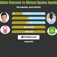 Giulian Biancone vs Michael Ngadeu-Ngadjui h2h player stats