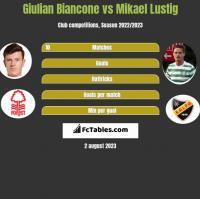 Giulian Biancone vs Mikael Lustig h2h player stats