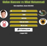 Giulian Biancone vs Milad Mohammadi h2h player stats