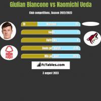 Giulian Biancone vs Naomichi Ueda h2h player stats