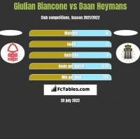 Giulian Biancone vs Daan Heymans h2h player stats