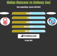 Giulian Biancone vs Anthony Caci h2h player stats