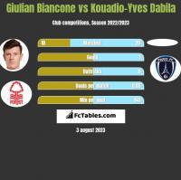 Giulian Biancone vs Kouadio-Yves Dabila h2h player stats