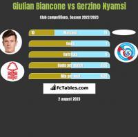 Giulian Biancone vs Gerzino Nyamsi h2h player stats