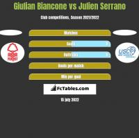 Giulian Biancone vs Julien Serrano h2h player stats