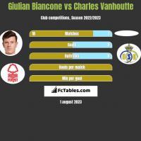 Giulian Biancone vs Charles Vanhoutte h2h player stats