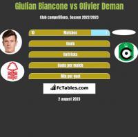 Giulian Biancone vs Olivier Deman h2h player stats