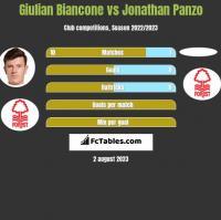 Giulian Biancone vs Jonathan Panzo h2h player stats