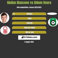 Giulian Biancone vs Aldom Deuro h2h player stats