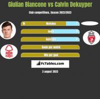 Giulian Biancone vs Calvin Dekuyper h2h player stats