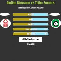 Giulian Biancone vs Thibo Somers h2h player stats