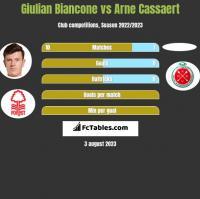 Giulian Biancone vs Arne Cassaert h2h player stats