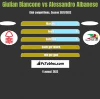 Giulian Biancone vs Alessandro Albanese h2h player stats